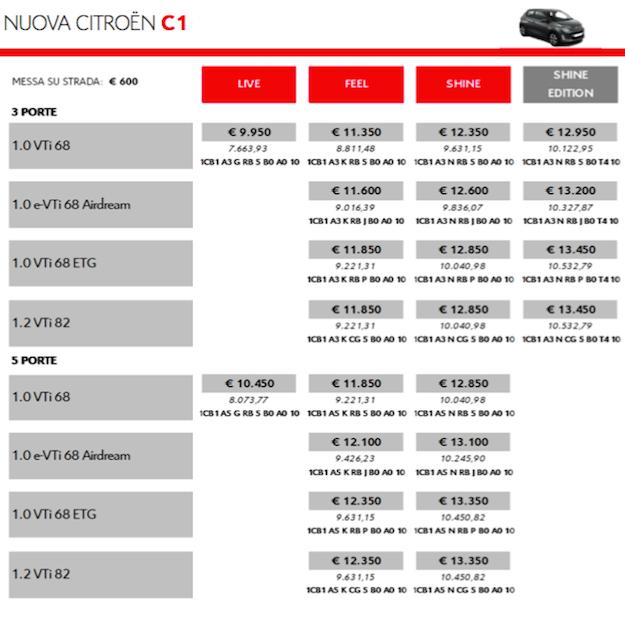 Citroen c1 prezzo e versioni la tua auto for Costo per aggiungere 2 box auto