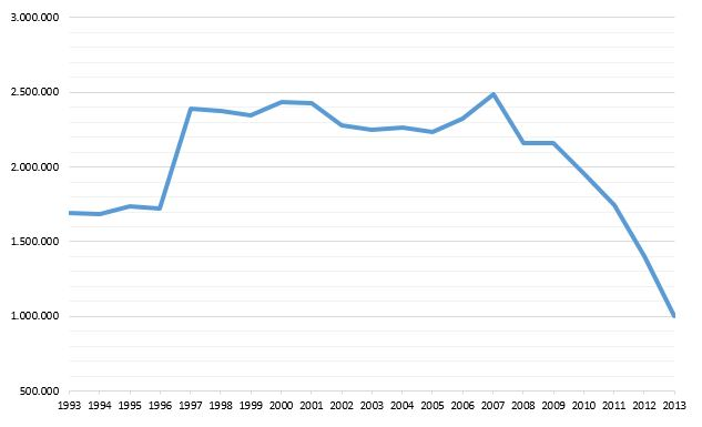 Immatricolazioni Auto 1993-2013